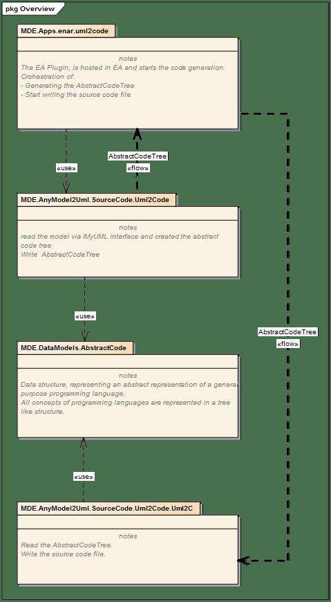 uml2code Package Dependencies