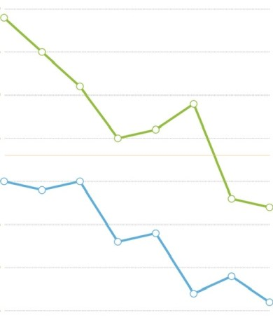 準備期・回復期含むファスティング期間(1週間分)の体重と体脂肪率のグラフ