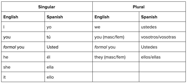 Spanish Pronouns Table