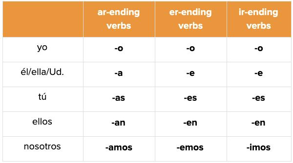 Spanish Verb Conjugation Nosotros