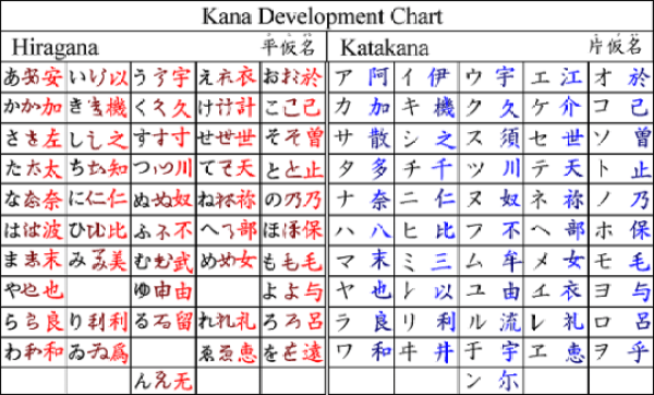 Similarities between Hiragana and Katakana