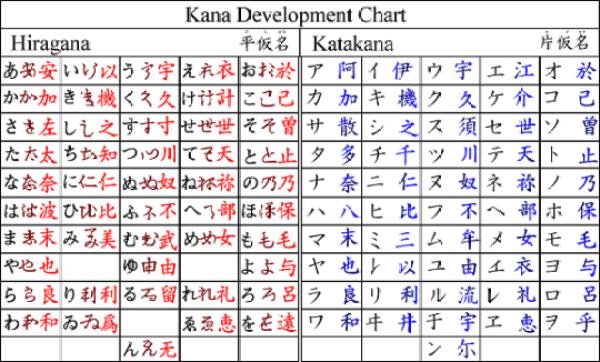 Kana Development Chart