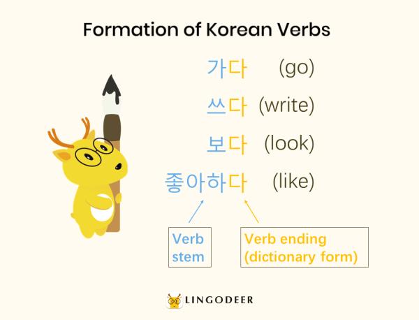 Formation of Korean verbs