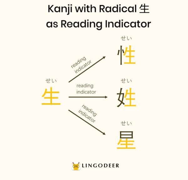 kanji radicals: kanji with radical sei as reading indicator