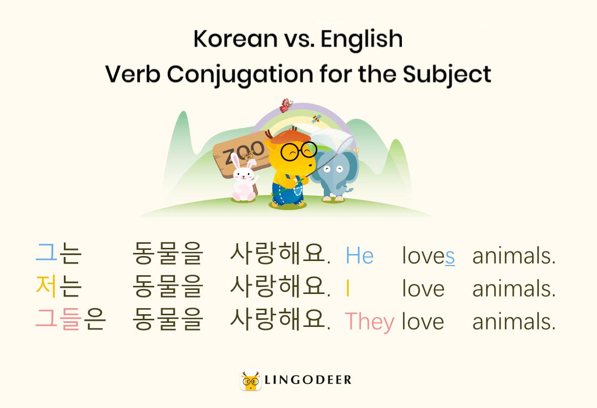 English vs. Korean verb conjugation for the subject