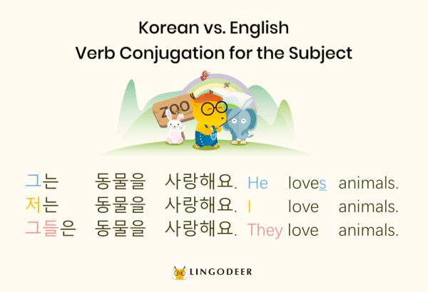 korean verbs: English vs. Korean verb conjugation for the subject