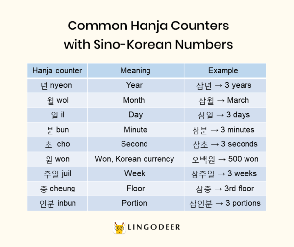 How to count in Korean: common hanja counters with Sino-Korean numbers: 년,월,일,분,초,원,주일,층,인분