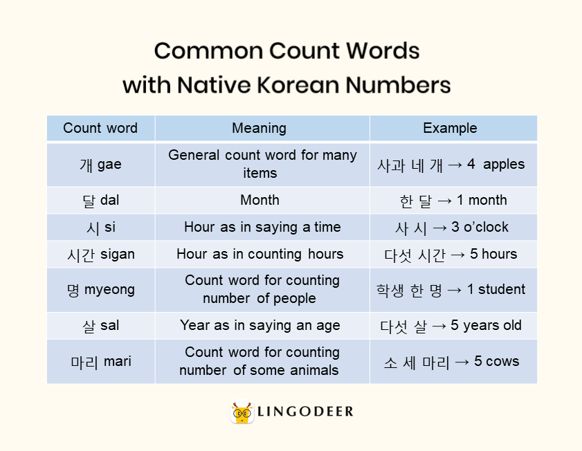 How to count in Korean: common count words with native Korean numbers: 개,달,시,시간,명,살,마리