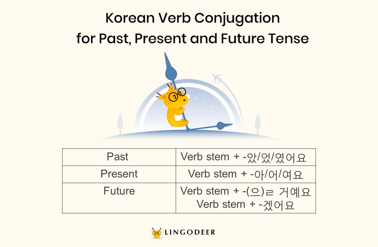 Korean verb conjugation for past, present and future tense