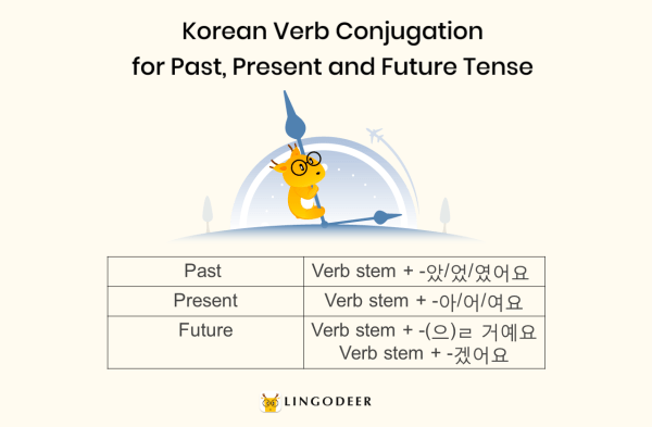 Korean verb conjugation for past, present and future tense