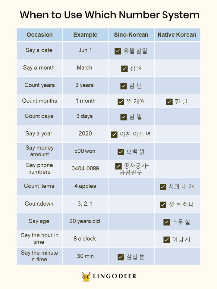 How to count in Korean: when to use which system: Sino-Korean vs. native Korean