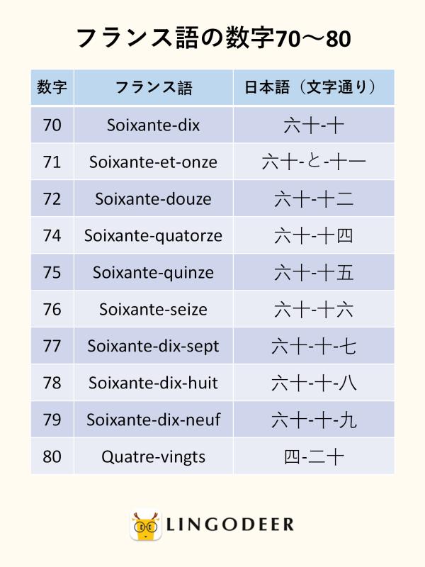 フランス語の数字70~80