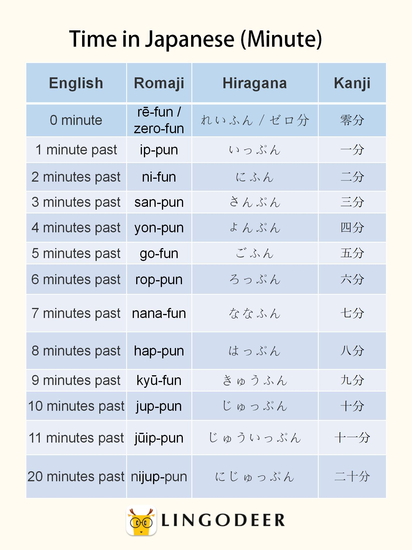 Time in Japanese (Minute)