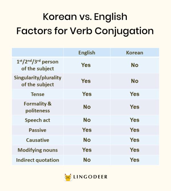 korean verbs: korean vs. english factors for verb conjugation