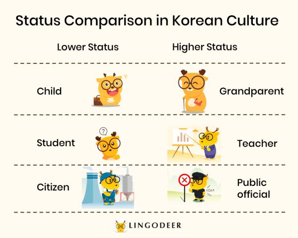korean honorifics: status comparison in korean culture