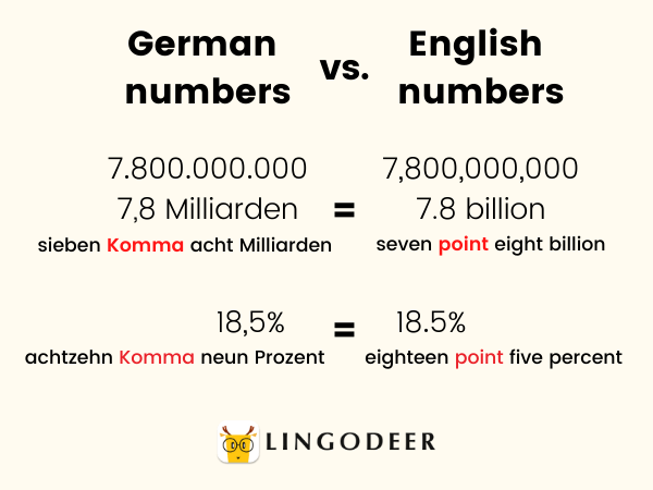 count in German - german numbers versus english numbers comma and period