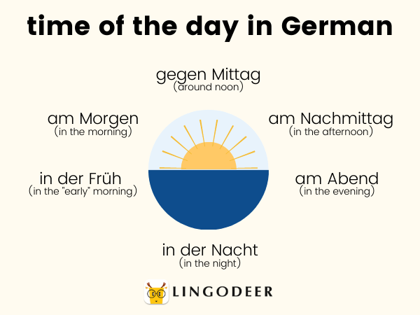 count in German - time of the day in German
