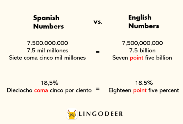 how to read large Spanish number
