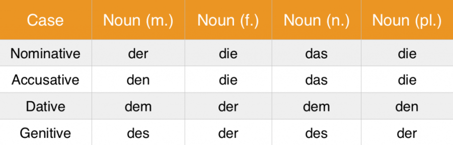 learn German cases