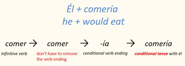 Spanish verb conjugation conditional tense