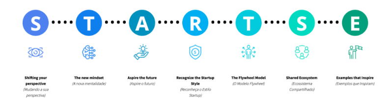 Descrição da metodologia StartSe. Shifting your perspective, The new mindset, Aspire the future, Recognize the startup style, the Flywheel model, Shared Ecosystem e Examples that inspira.
