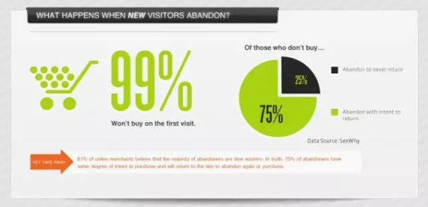 99 percent visitors leave