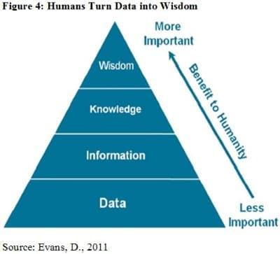 Data to Wisdom