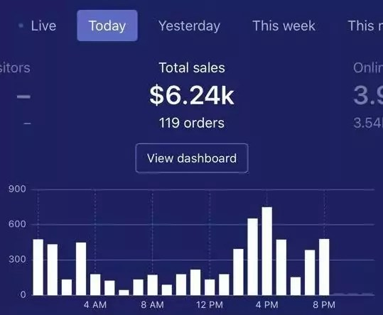 daily sales