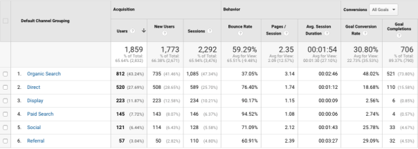 Google Analytics Direct Traffic