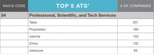 LinkUp_ATS_MarketShare_blog_table_ProfessionalScientificTech