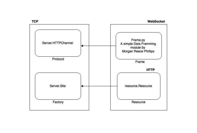 websocket using twisted wire diagram