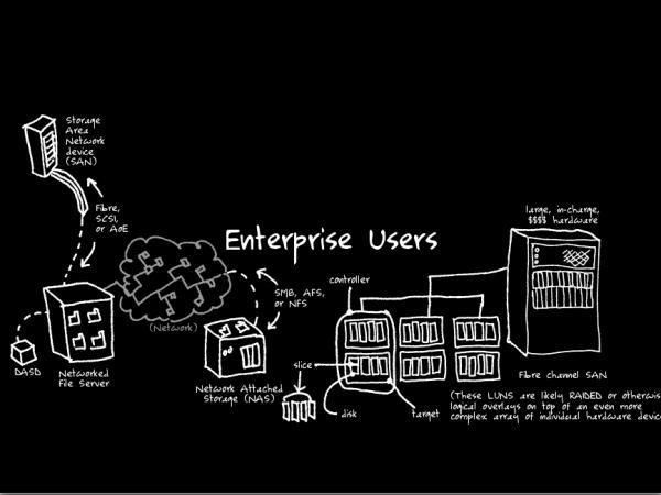 04-enterprise-users
