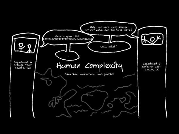 06-human-complexity