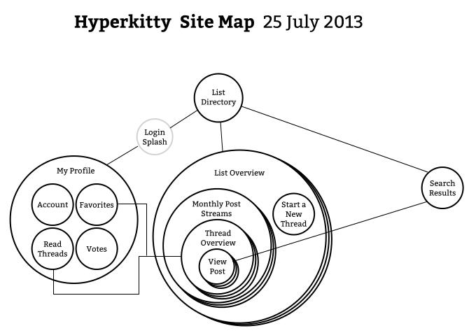 sitemap-current