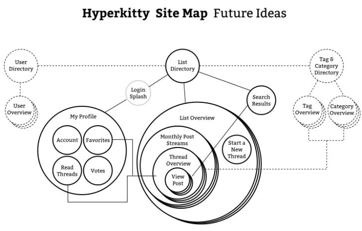 sitemap-future