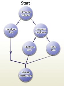 skill tree diagram