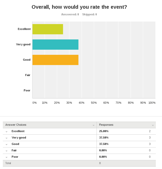 graph showing attendees rated the presentation good-to-excellent