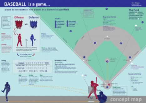 Basics of Baseball Infographic