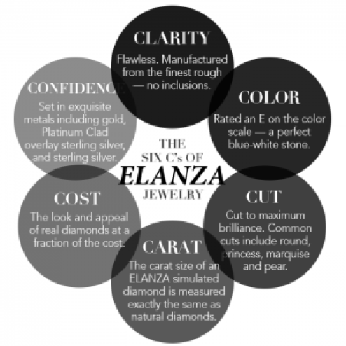 The Six Cs of Elanza Jewelry