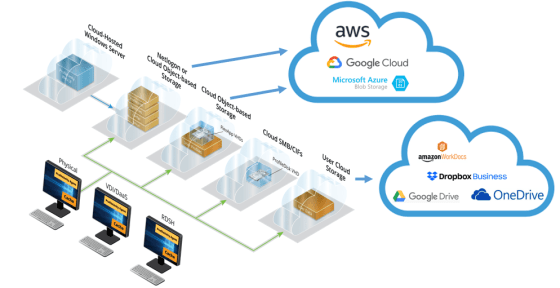 Profiles and Data can now be saved to the cloud.