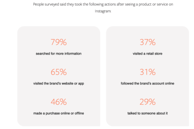 Figure about the user behaviour toward Instagram Product