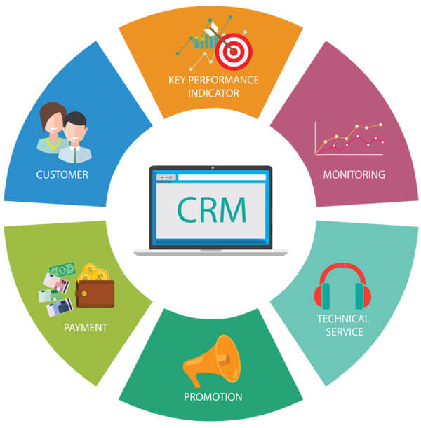 CRM system in insurance agency