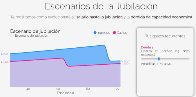 escenario-de-jubilacion-asalariado-analizar-cambio-en-el-sueldo-medio