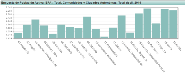 sueldo-medio-por-comunidad-autonoma-INE