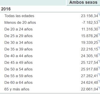 sueldo-medio-segun-la-edad-en-España-INE