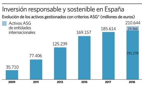 grafico-inversion-responsable-y-sostenible-en-España