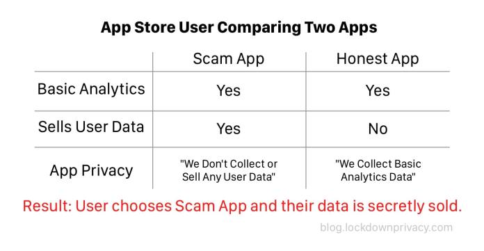 A table showing the incentive structure that Apple has created with App Privacy.