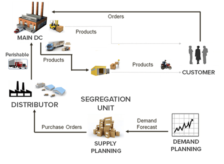 E-commerce Grocery Distribution Model