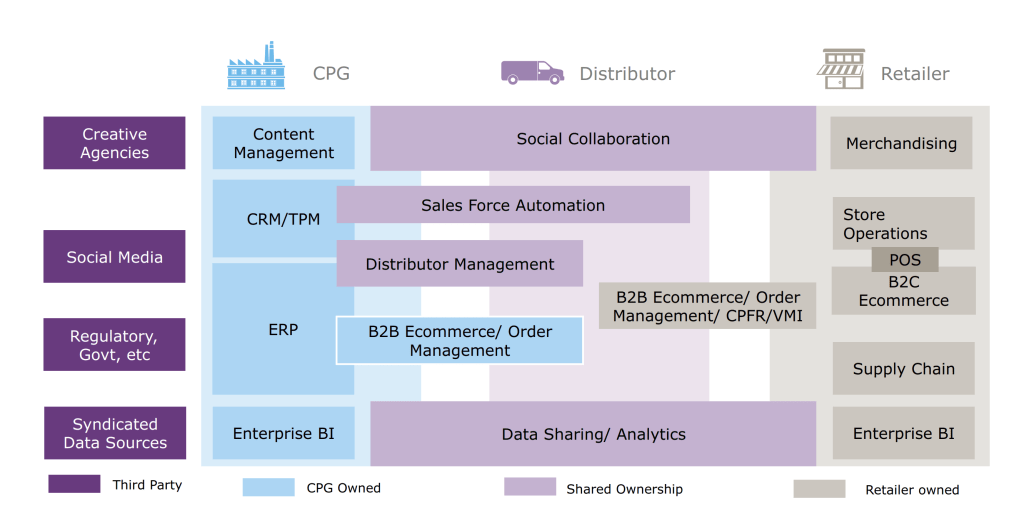 CPG supply chain optimization
