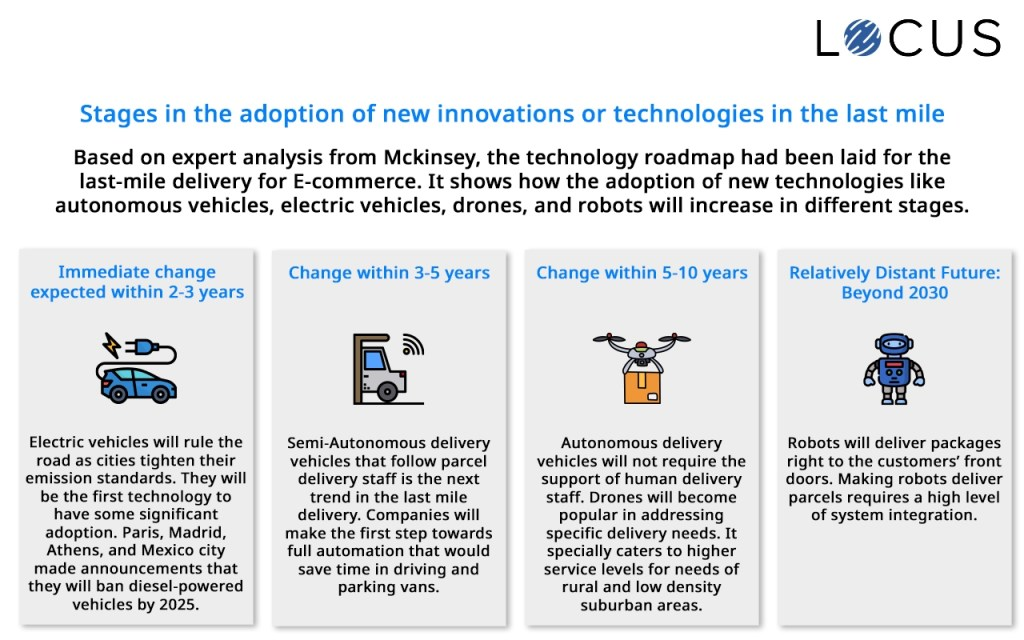 Stages in the adoption of new innovations or technologies in the last mile